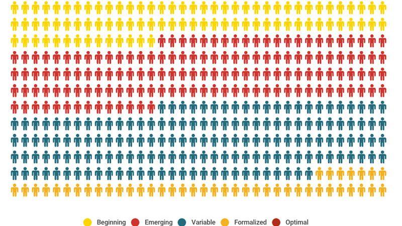 Infographic: Content Marketing Maturity Report